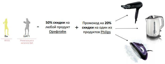 Подарки Орифлейм Филипс1